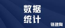 2021年1-9月中国陶瓷产品出口额1390.8亿元,同比增长20.3%